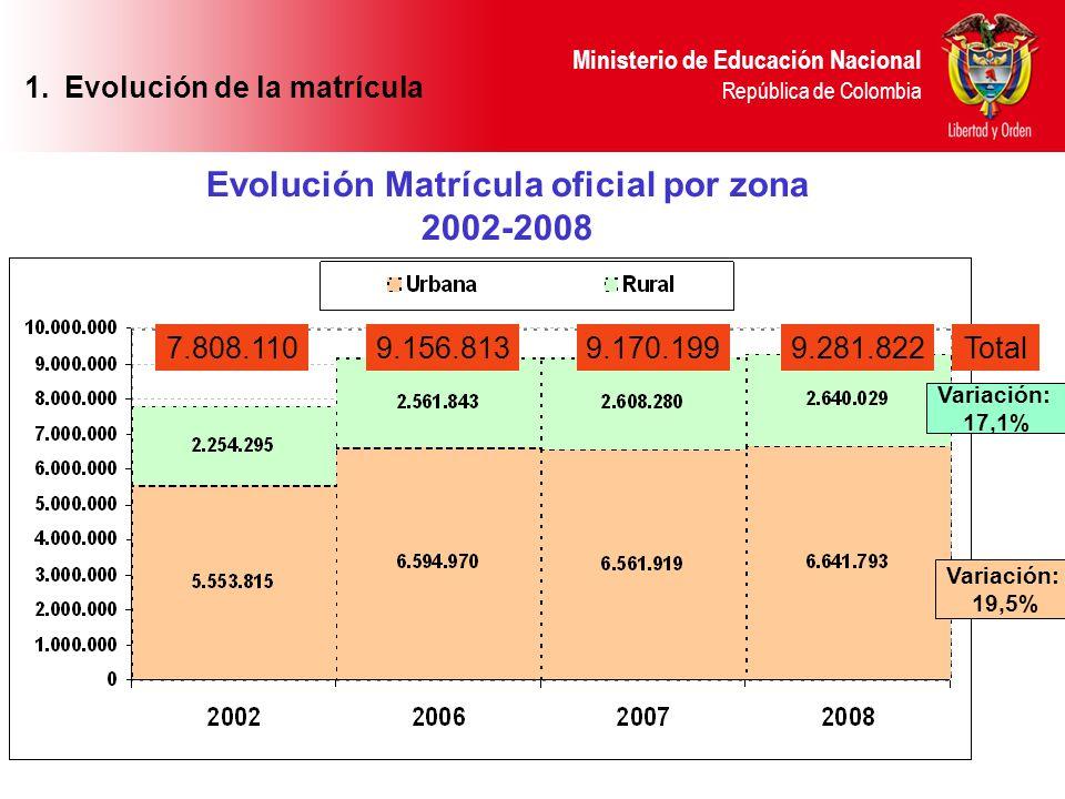 Evolución Matrícula oficial por zona 2002-2008