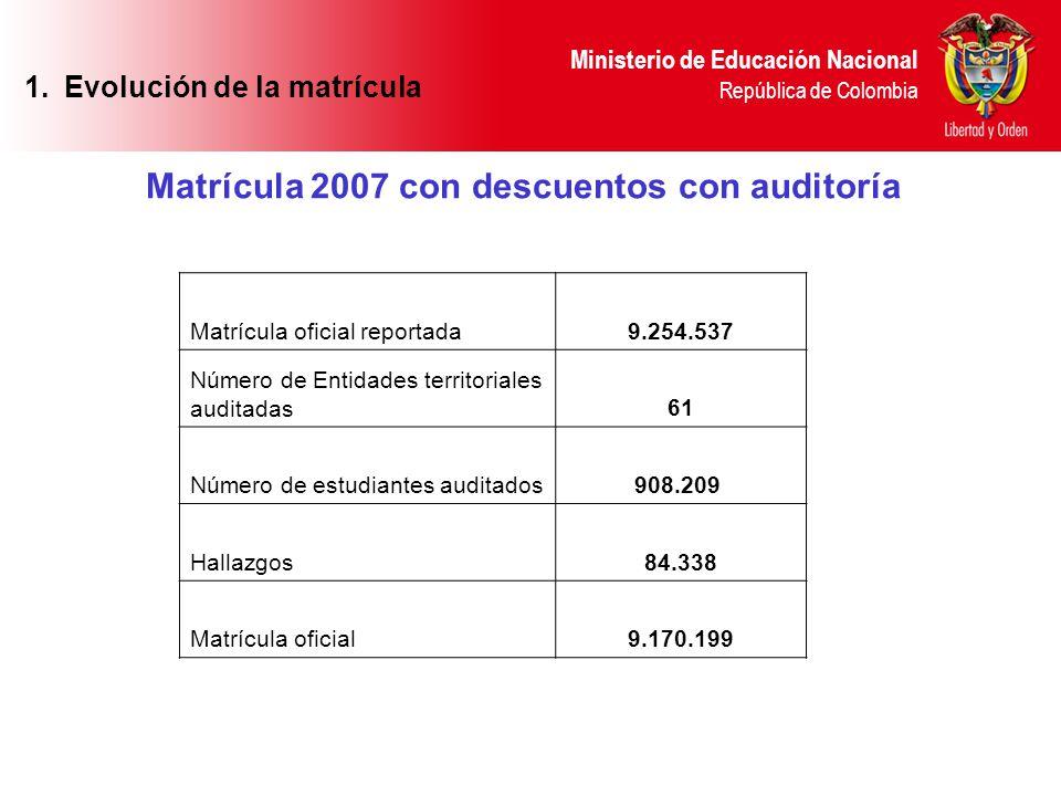 Evolución de la matrícula Matrícula 2007 con descuentos con auditoría