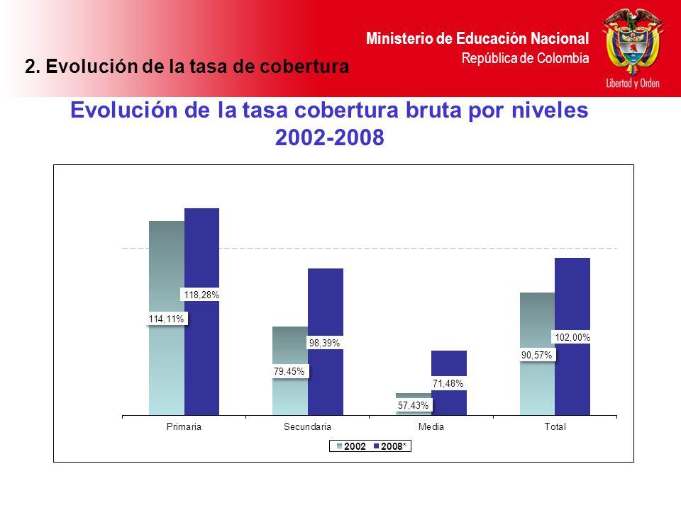Evolución de la tasa cobertura bruta por niveles 2002-2008