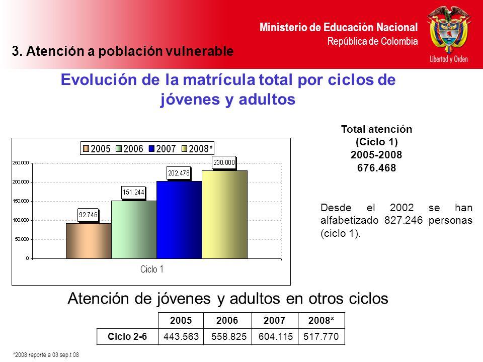 Evolución de la matrícula total por ciclos de jóvenes y adultos