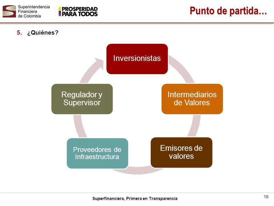 Punto de partida… Inversionistas Intermediarios de Valores