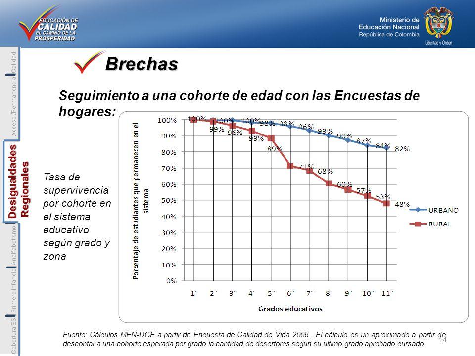 I Cobertura ES Primera Infancia Analfabetismo Desigualdades Acceso /Permanencia Calidad.