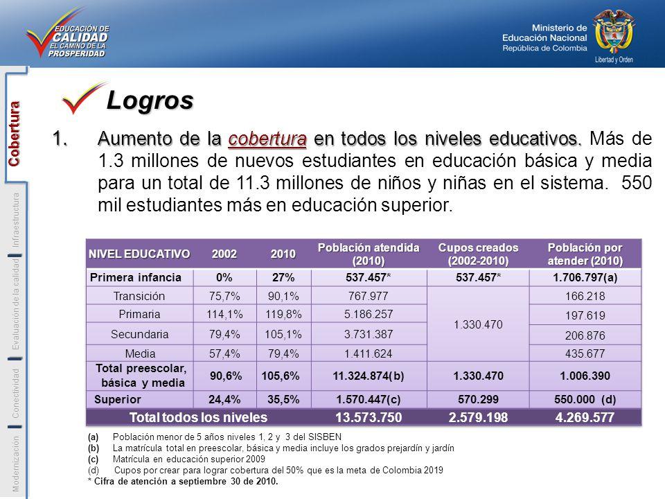Población por atender (2010) Total todos los niveles