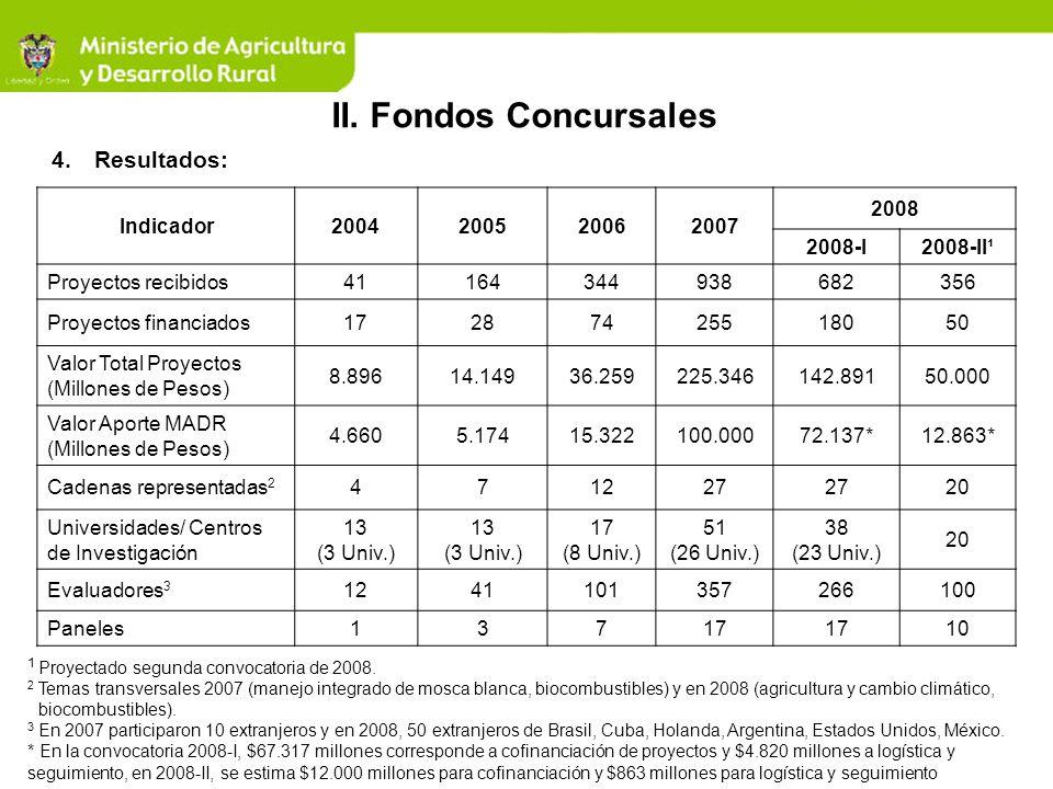 II. Fondos Concursales Resultados: Indicador 2004 2005 2006 2007 2008