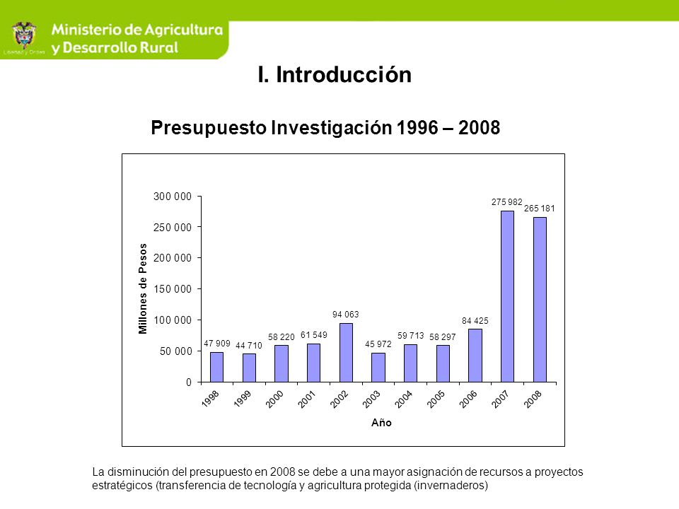 Presupuesto Investigación 1996 – 2008