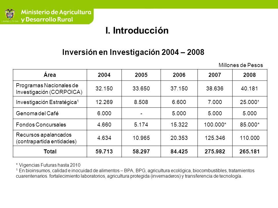 Inversión en Investigación 2004 – 2008