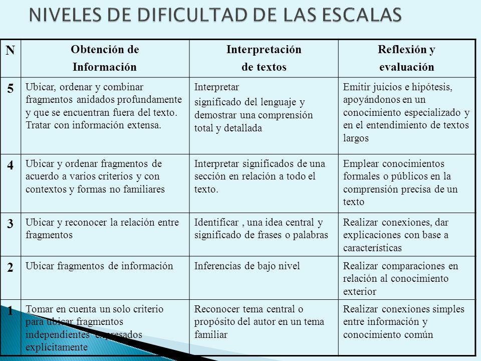 NIVELES DE DIFICULTAD DE LAS ESCALAS