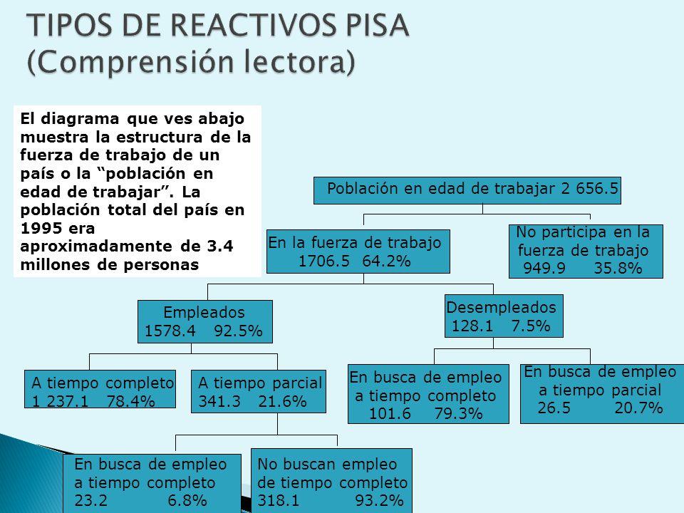 TIPOS DE REACTIVOS PISA (Comprensión lectora)