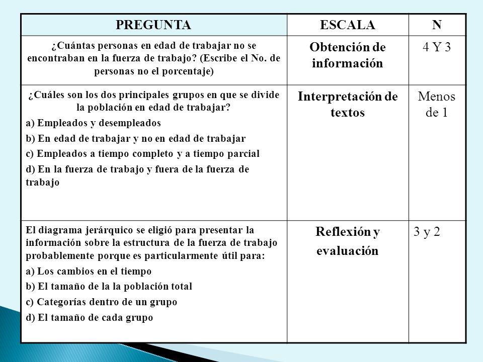 Obtención de información Interpretación de textos