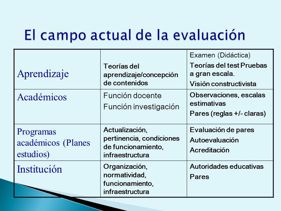 El campo actual de la evaluación