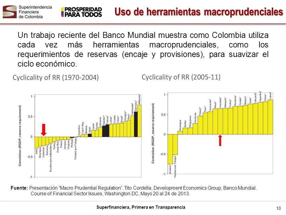 Uso de herramientas macroprudenciales