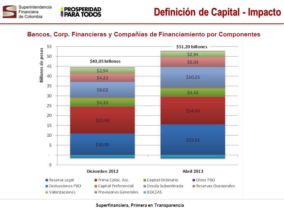 Definición de Capital - Impacto