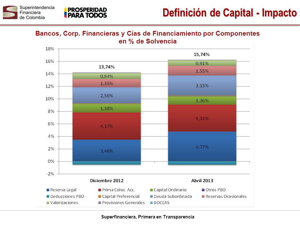 Bancos, Corp. Financieras y Cías de Financiamiento por Componentes