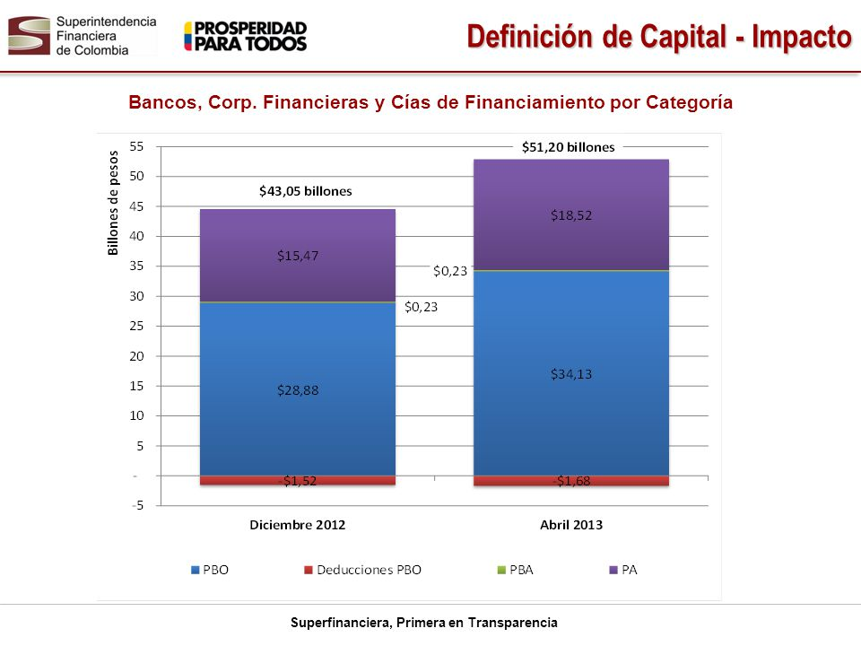 Bancos, Corp. Financieras y Cías de Financiamiento por Categoría