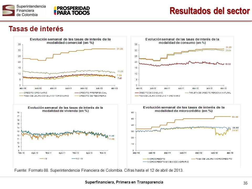 Resultados del sector Tasas de interés