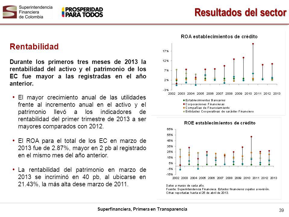 Resultados del sector Rentabilidad