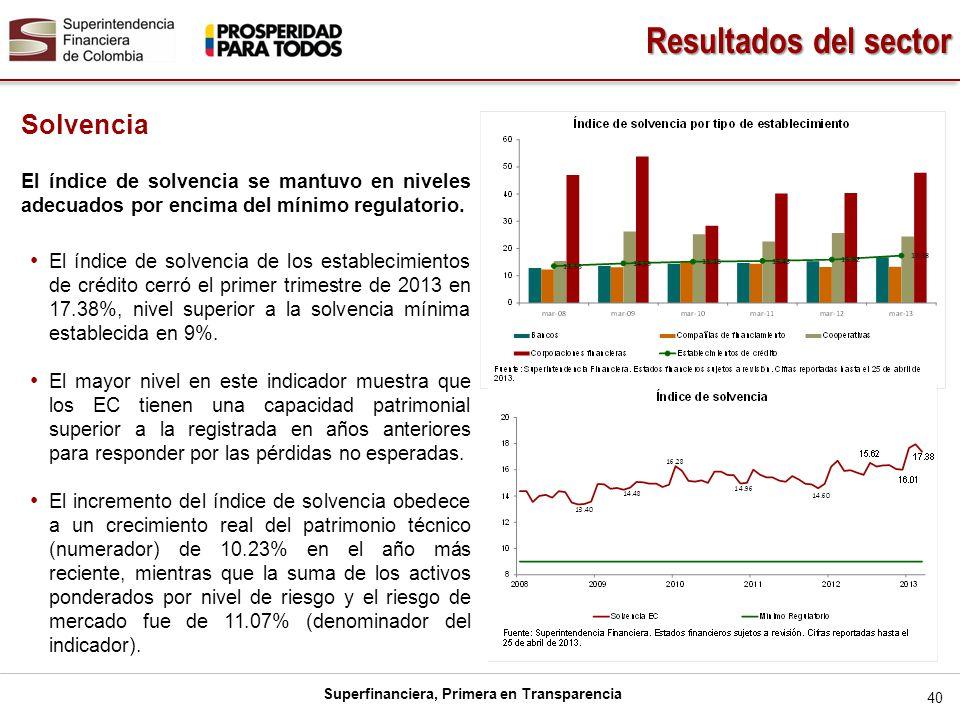 Resultados del sector Solvencia