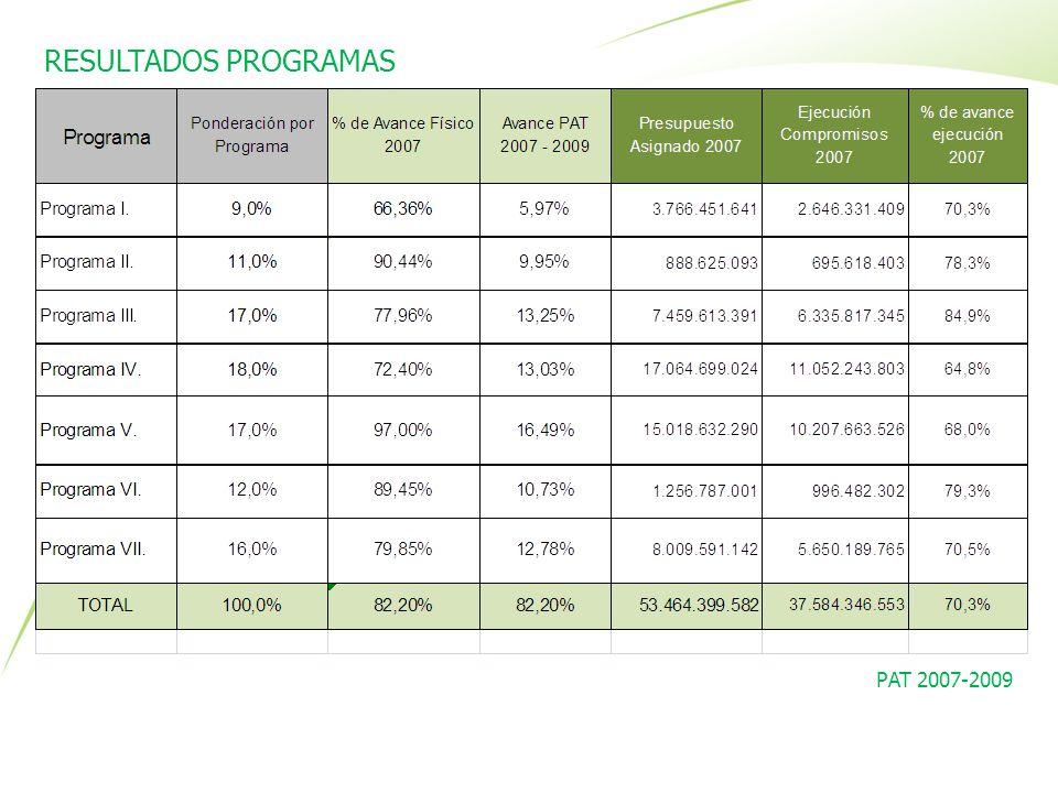 RESULTADOS PROGRAMAS PAT 2007-2009