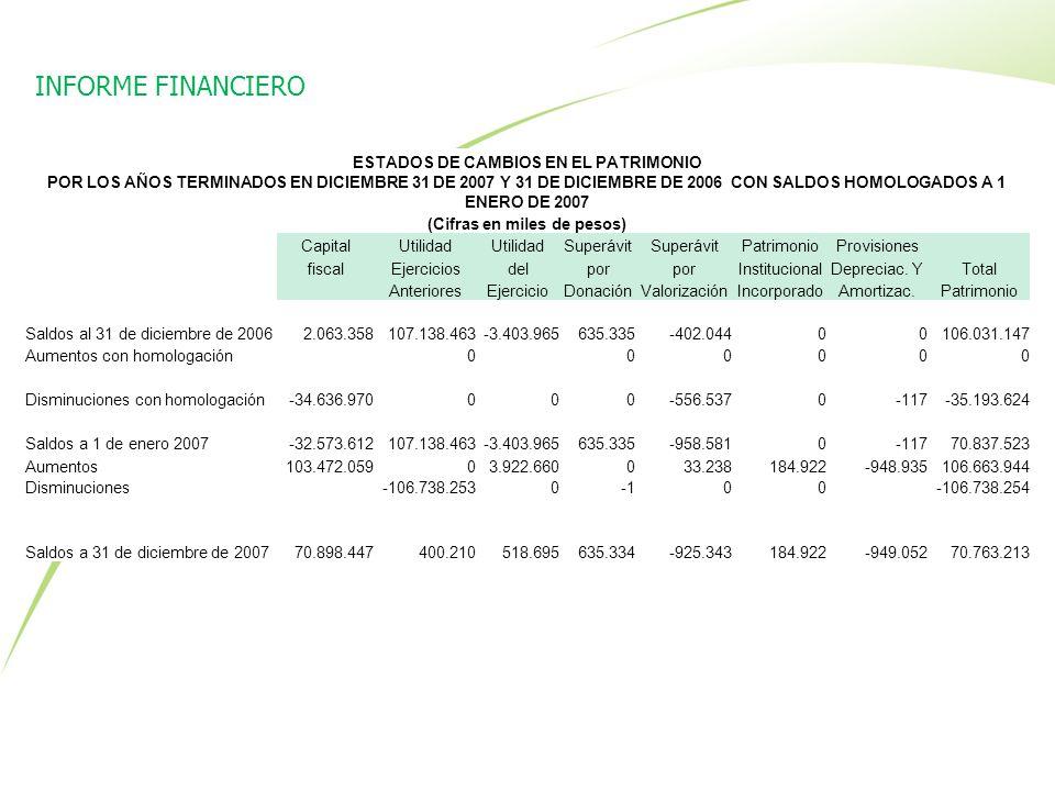 ESTADOS DE CAMBIOS EN EL PATRIMONIO (Cifras en miles de pesos)