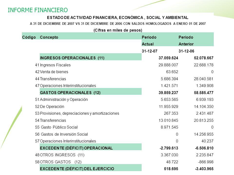 INFORME FINANCIERO ESTADO DE ACTIVIDAD FINANCIERA, ECONÓMICA , SOCIAL Y AMBIENTAL.