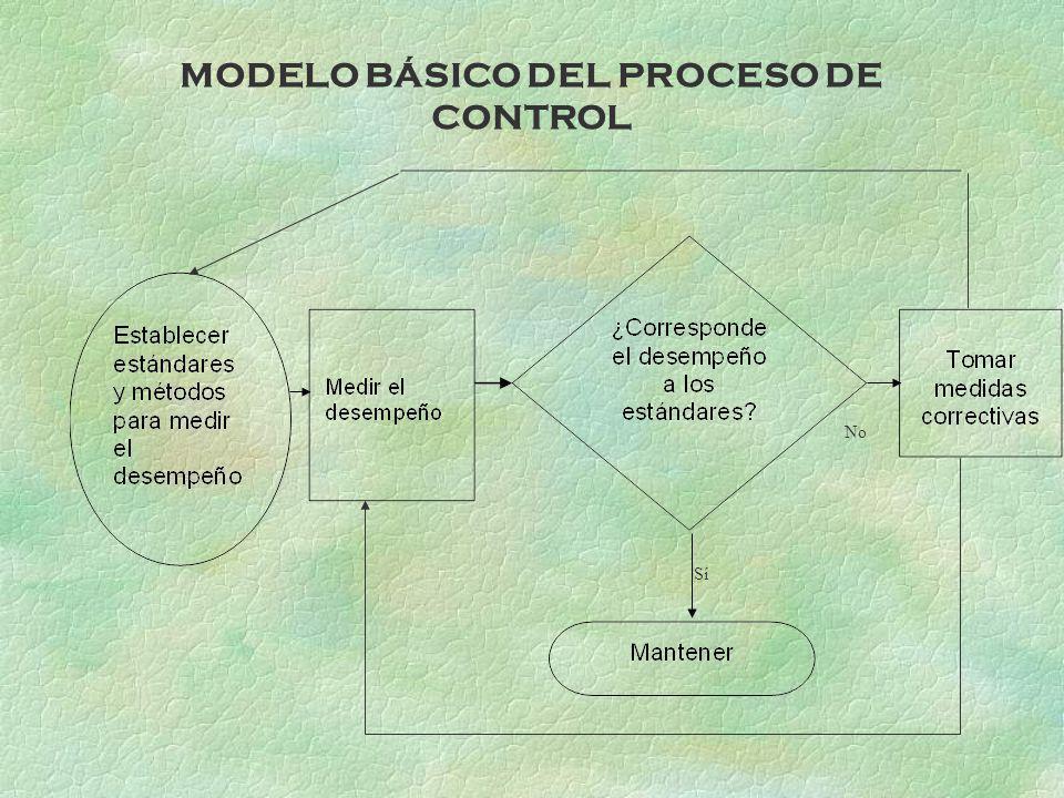 MODELO BÁSICO DEL PROCESO DE CONTROL