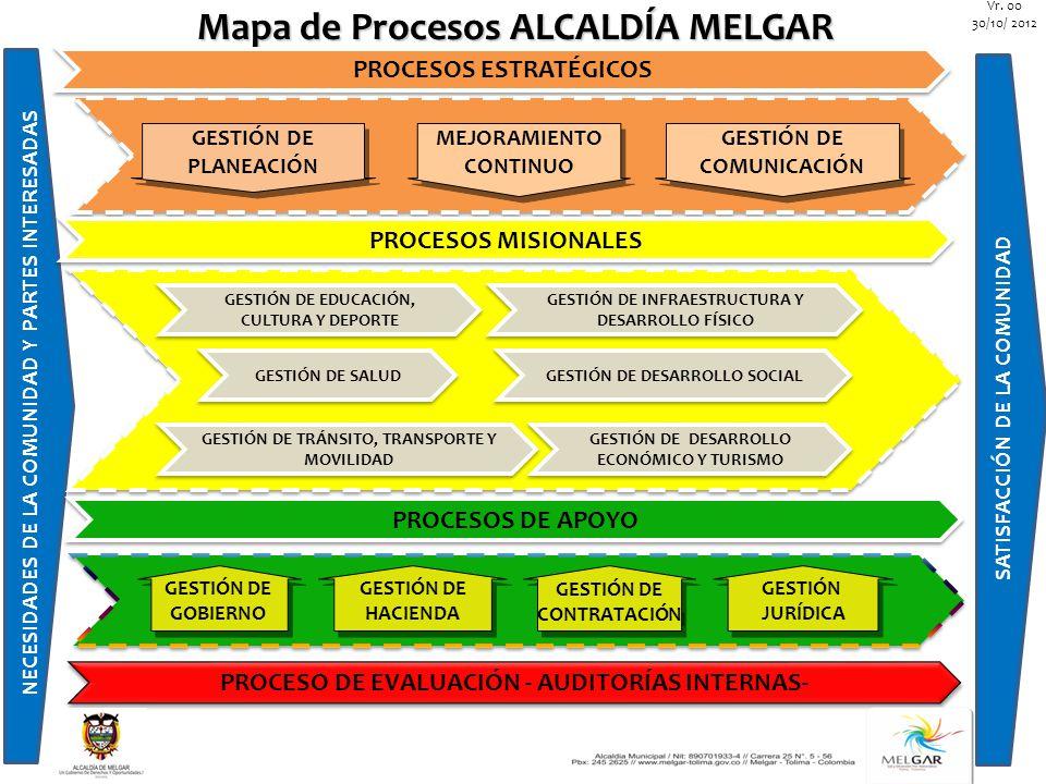 Mapa de Procesos ALCALDÍA MELGAR