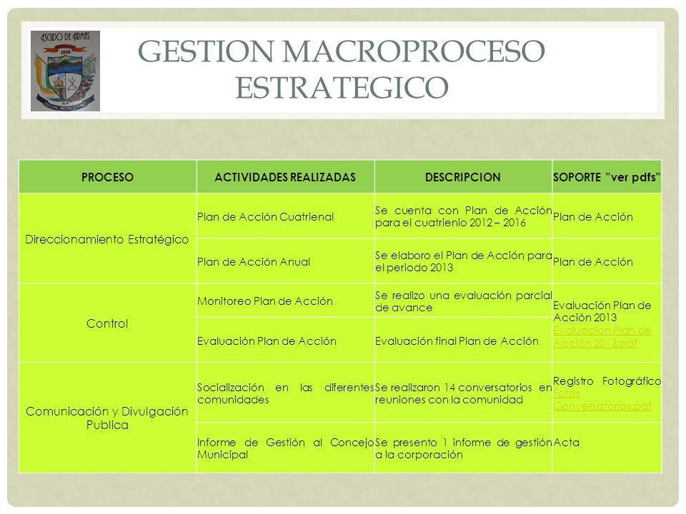 GESTION MACROPROCESO ESTRATEGICO