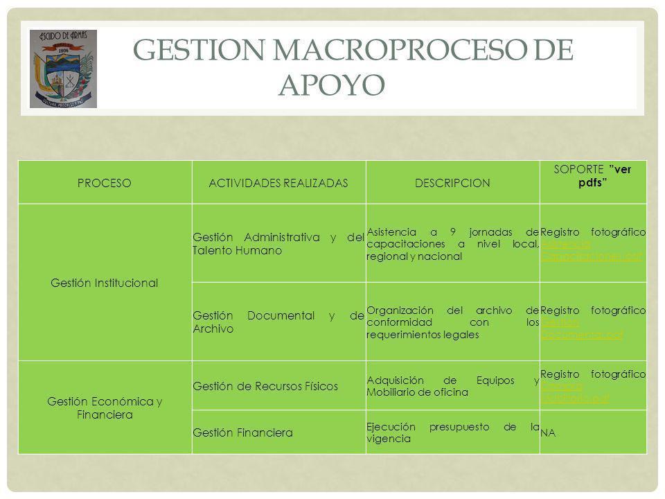 GESTION MACROPROCESO DE APOYO