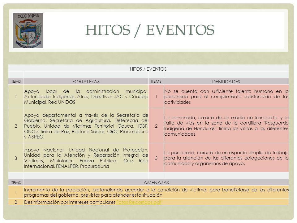 hitos / eventos HITOS / EVENTOS FORTALEZAS DEBILIDADES 1