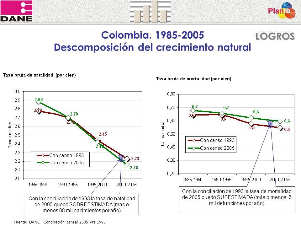Colombia. 1985-2005 Descomposición del crecimiento natural
