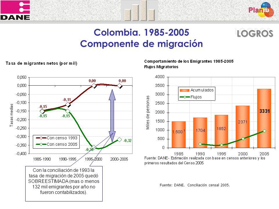Colombia. 1985-2005 Componente de migración