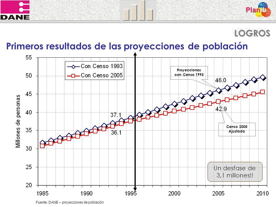 Proyecciones con Censo 1993
