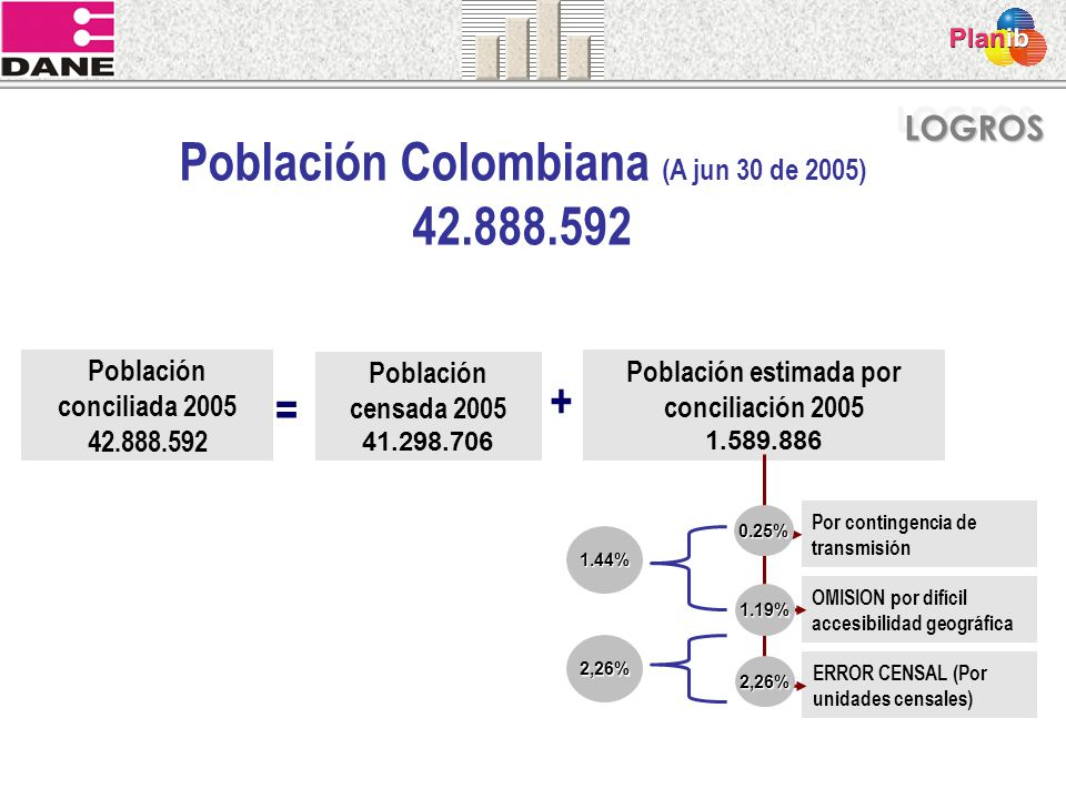 Población Colombiana (A jun 30 de 2005) 42.888.592