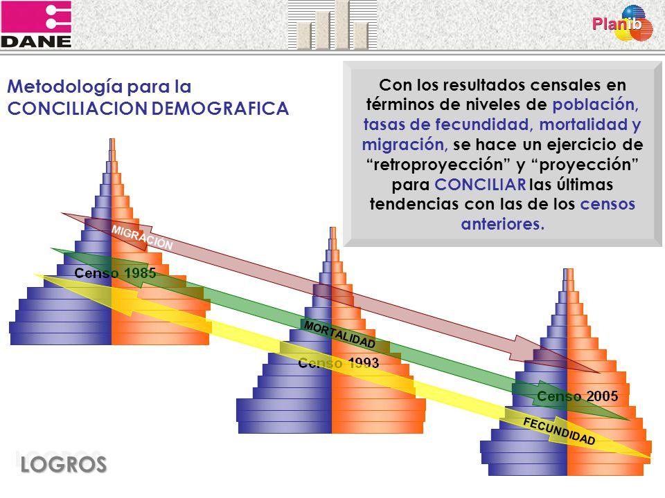 LOGROS Metodología para la CONCILIACION DEMOGRAFICA