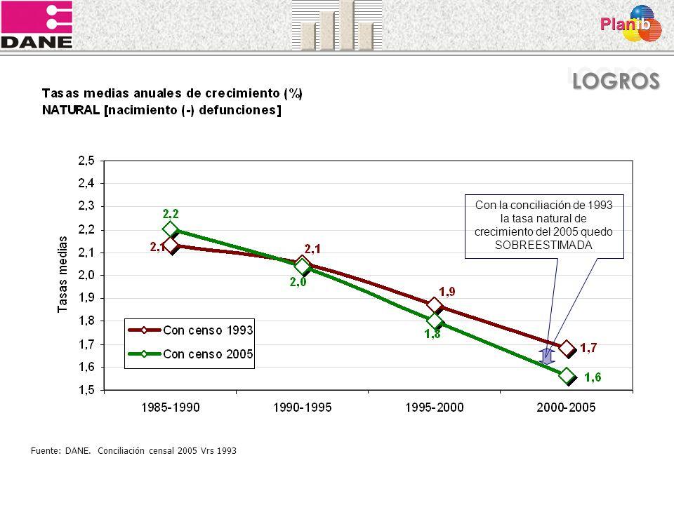 LOGROS Con la conciliación de 1993 la tasa natural de crecimiento del 2005 quedo SOBREESTIMADA.