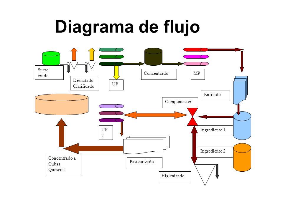 Diagrama de flujo Suero crudo Desnatado Clarificado UF Concentrado MP