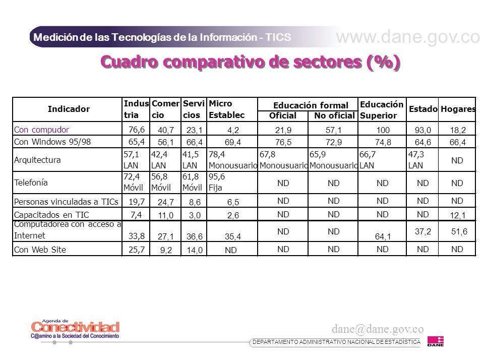 Cuadro comparativo de sectores (%)