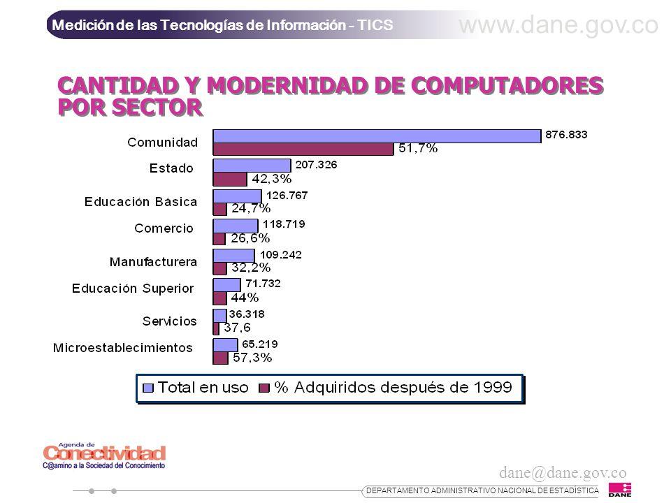 www.dane.gov.co CANTIDAD Y MODERNIDAD DE COMPUTADORES POR SECTOR