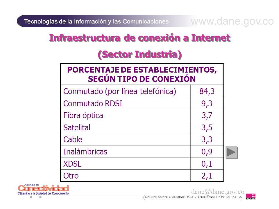 www.dane.gov.co Infraestructura de conexión a Internet