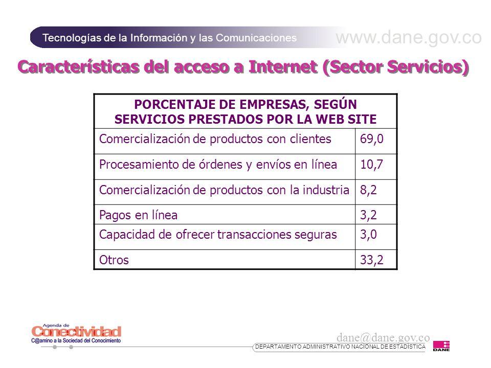 PORCENTAJE DE EMPRESAS, SEGÚN SERVICIOS PRESTADOS POR LA WEB SITE