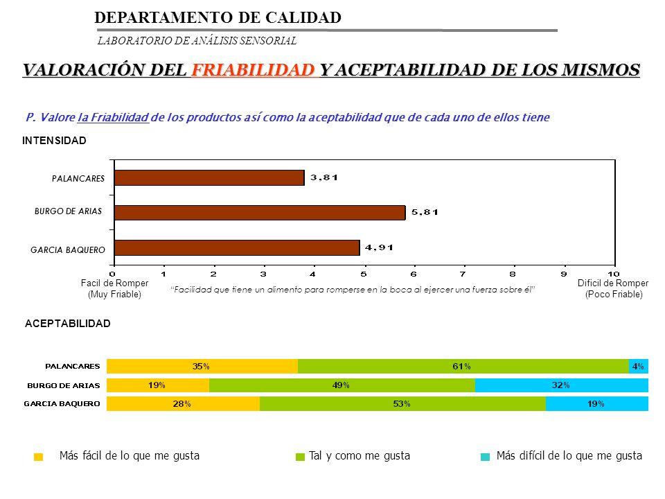 VALORACIÓN DEL FRIABILIDAD Y ACEPTABILIDAD DE LOS MISMOS