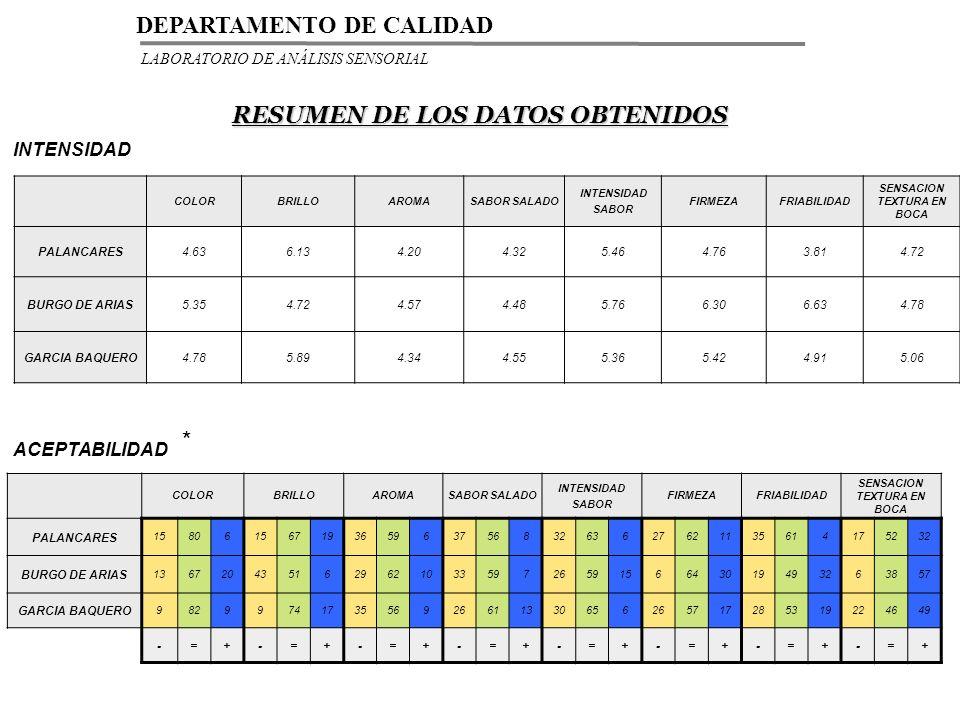 RESUMEN DE LOS DATOS OBTENIDOS