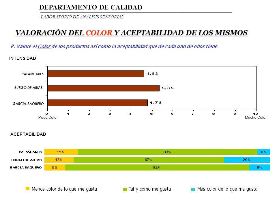 VALORACIÓN DEL COLOR Y ACEPTABILIDAD DE LOS MISMOS