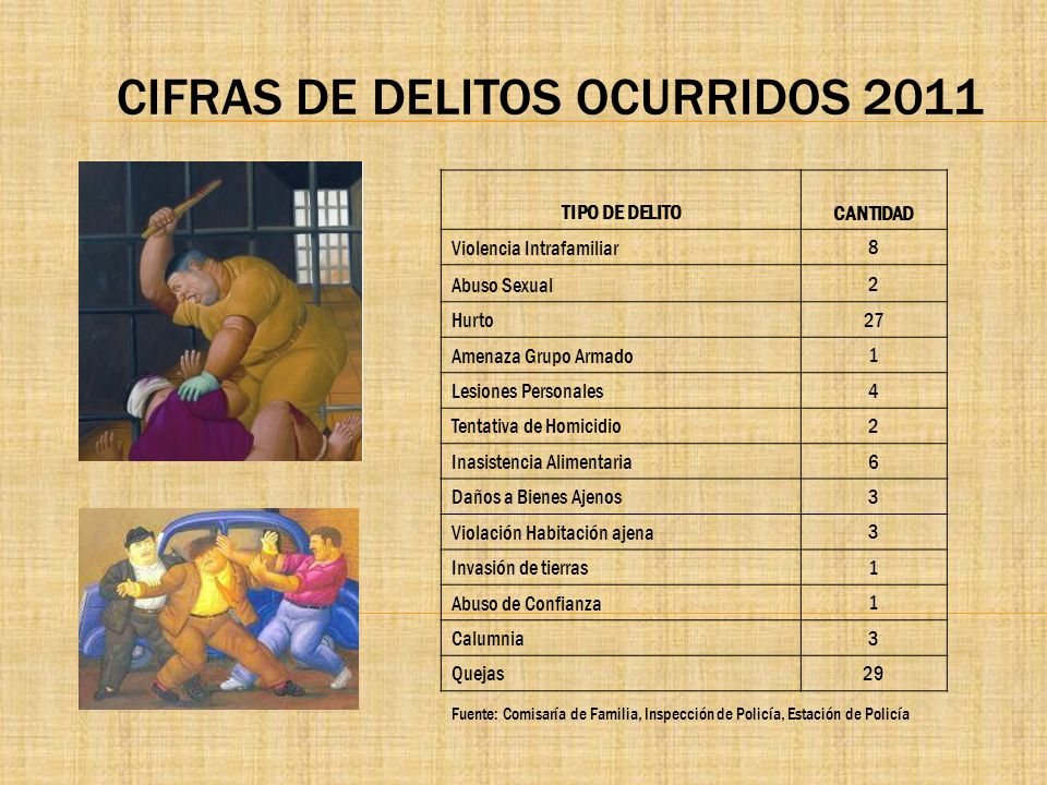 CIFRAS DE DELITOS OCURRIDOS 2011