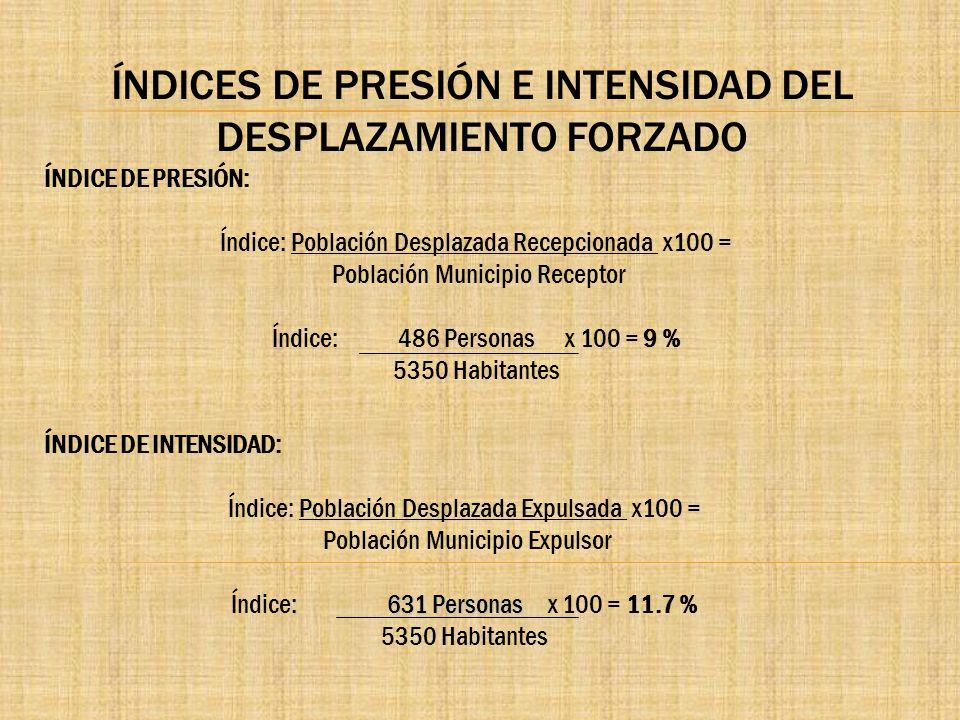 ÍNDICES DE PRESIÓN E INTENSIDAD DEL DESPLAZAMIENTO FORZADO