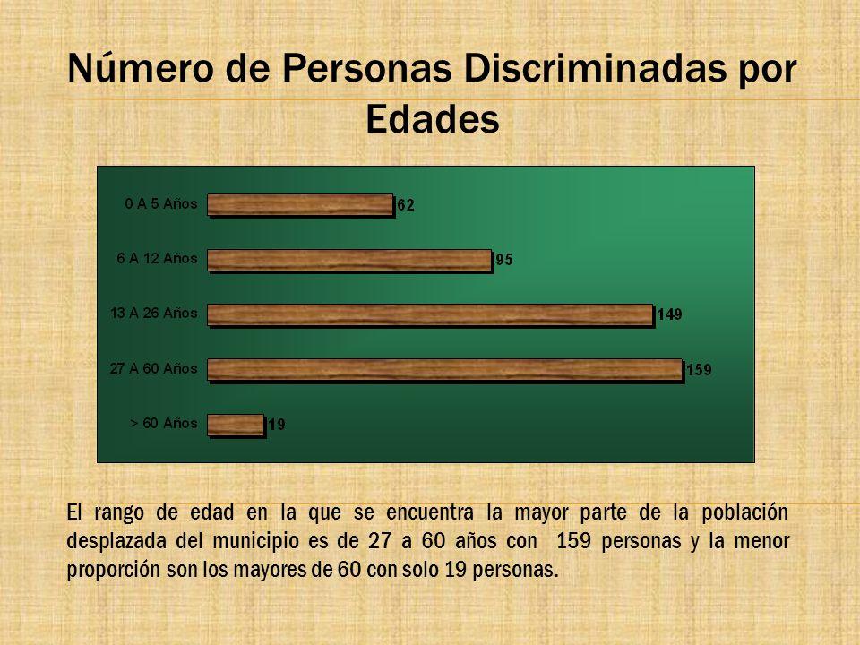 Número de Personas Discriminadas por Edades