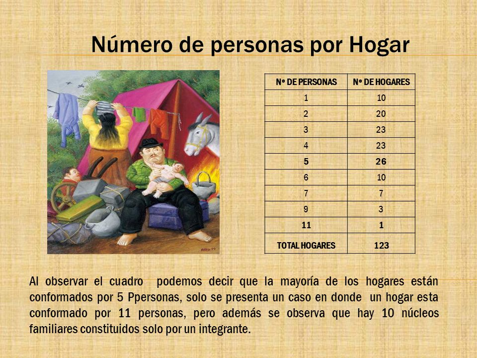 Número de personas por Hogar