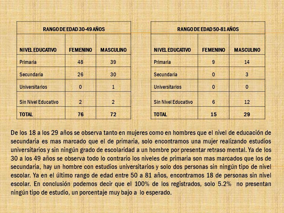 RANGO DE EDAD 30-49 AÑOS NIVEL EDUCATIVO. FEMENINO. MASCULINO. Primaria. 48. 39. Secundaria. 26.
