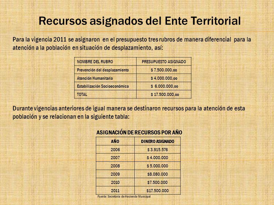 Recursos asignados del Ente Territorial