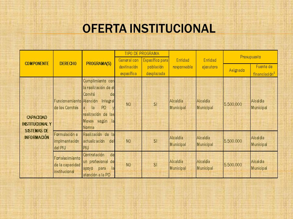OFERTA INSTITUCIONAL